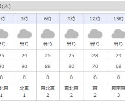 ヤフー天気:湿度予報